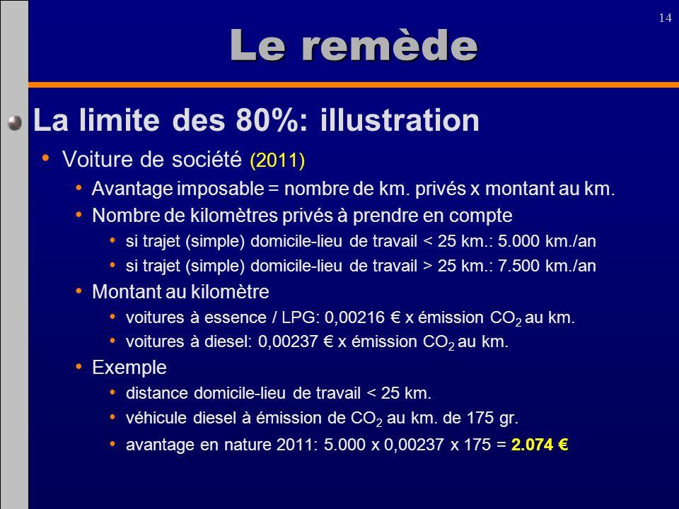 Le remède La limite des 80%: illustration Voiture de société (2011)