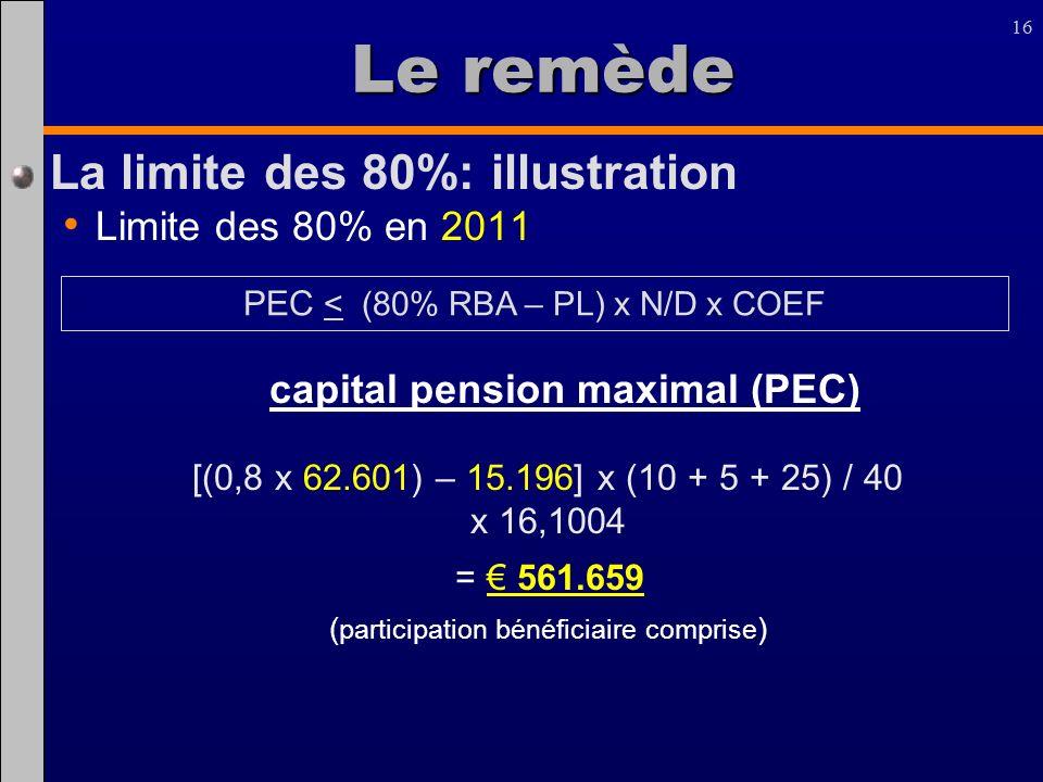 Le remède La limite des 80%: illustration Limite des 80% en 2011
