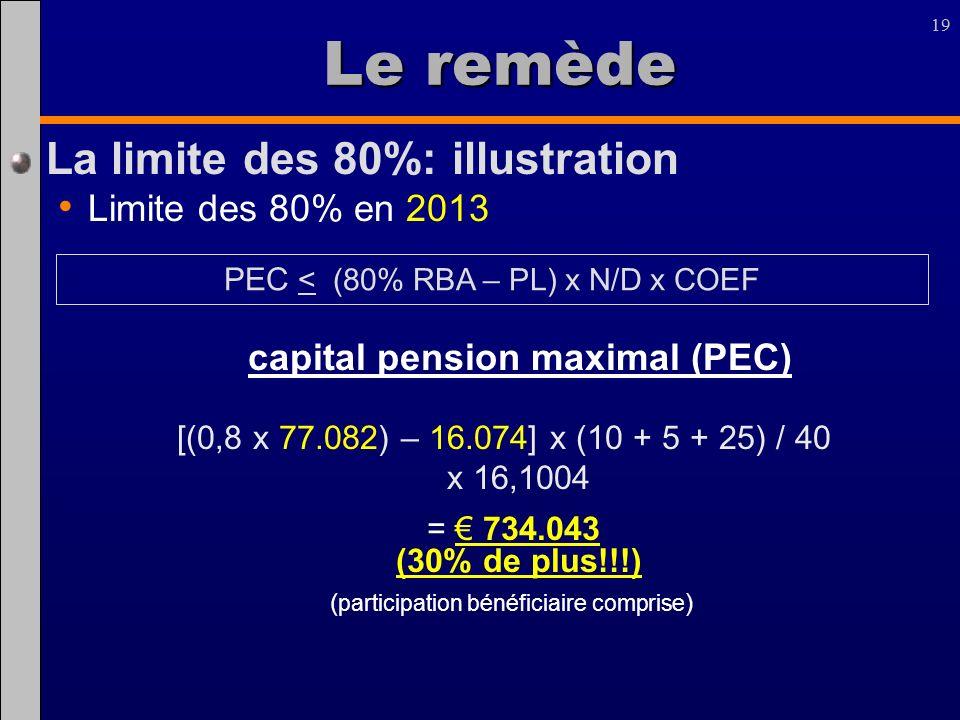 Le remède La limite des 80%: illustration Limite des 80% en 2013
