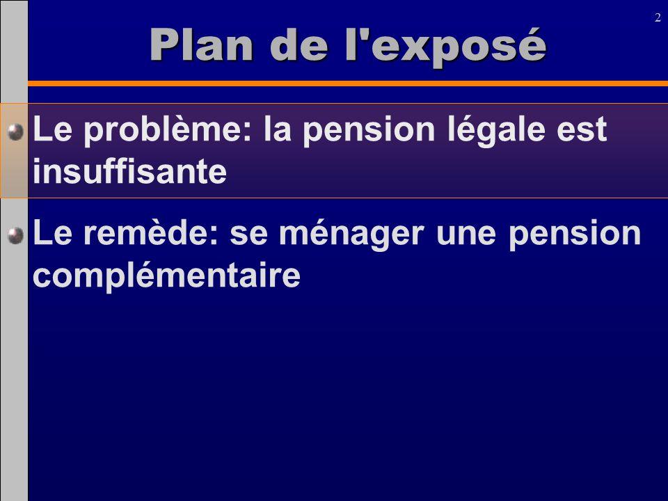 Plan de l exposé Le problème: la pension légale est insuffisante