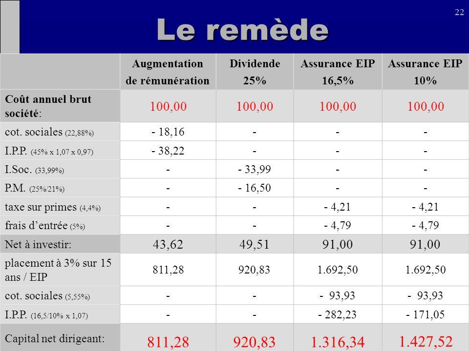Le remède 1.316,34 1.427,52 100,00 43,62 49,51 91,00 Augmentation