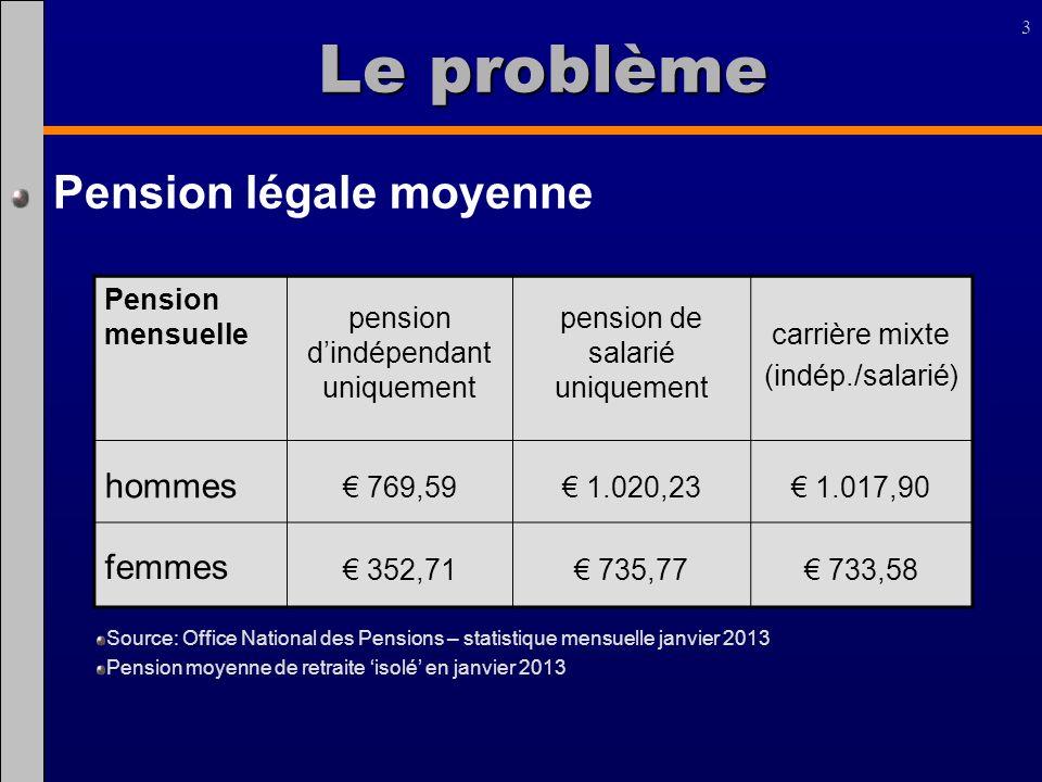 Le problème Pension légale moyenne hommes femmes Pension mensuelle