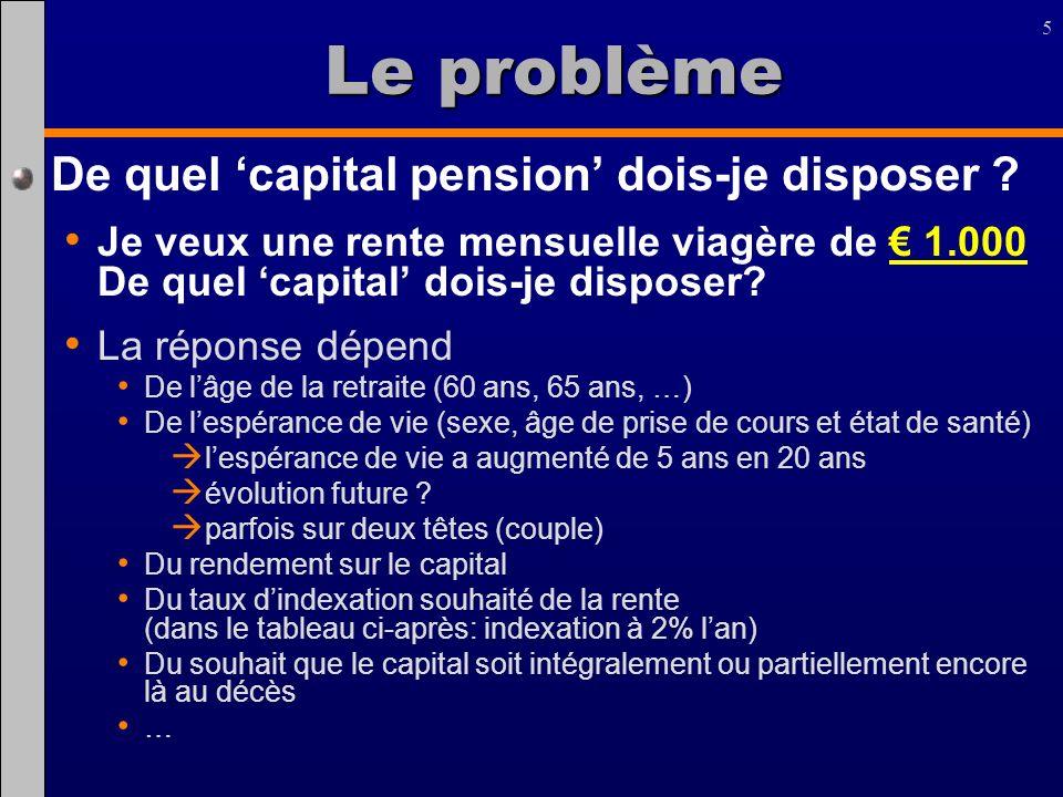 Le problème De quel 'capital pension' dois-je disposer