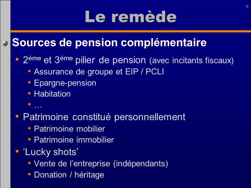 Le remède Sources de pension complémentaire