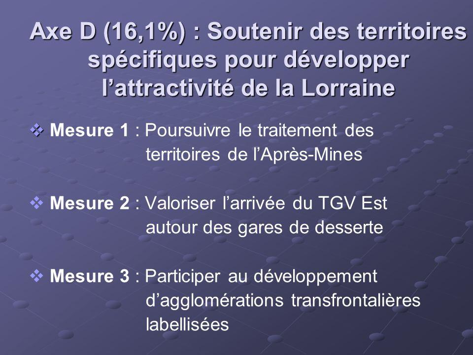 Axe D (16,1%) : Soutenir des territoires spécifiques pour développer l'attractivité de la Lorraine