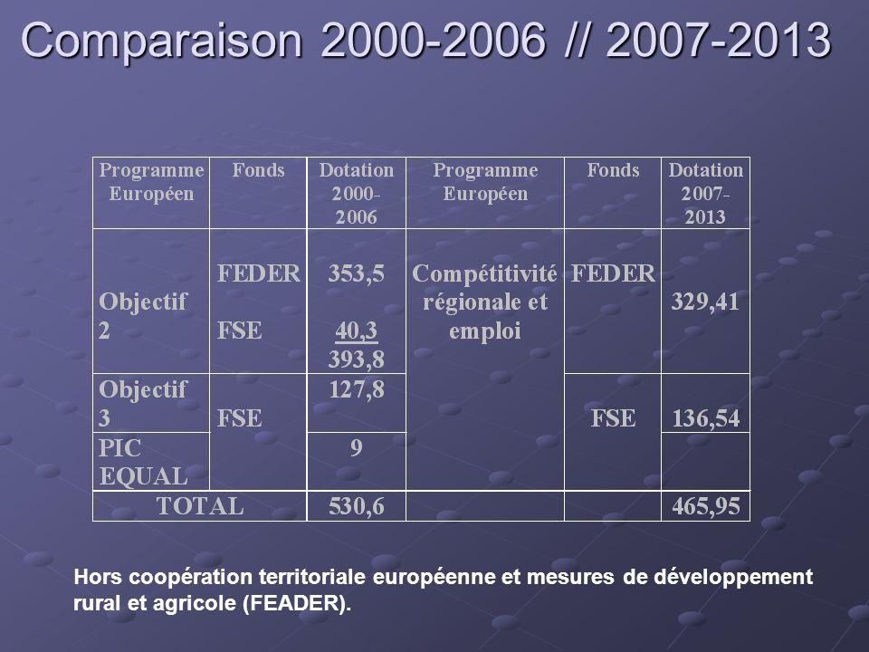 Comparaison 2000-2006 // 2007-2013 Hors coopération territoriale européenne et mesures de développement.