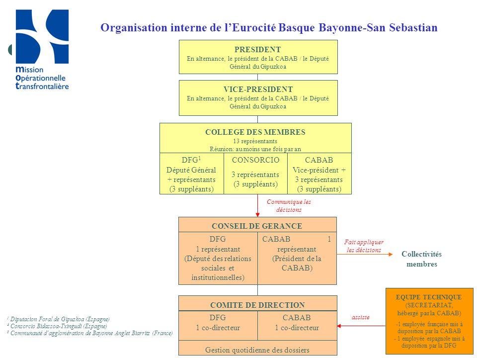 Organisation interne de l'Eurocité Basque Bayonne-San Sebastian