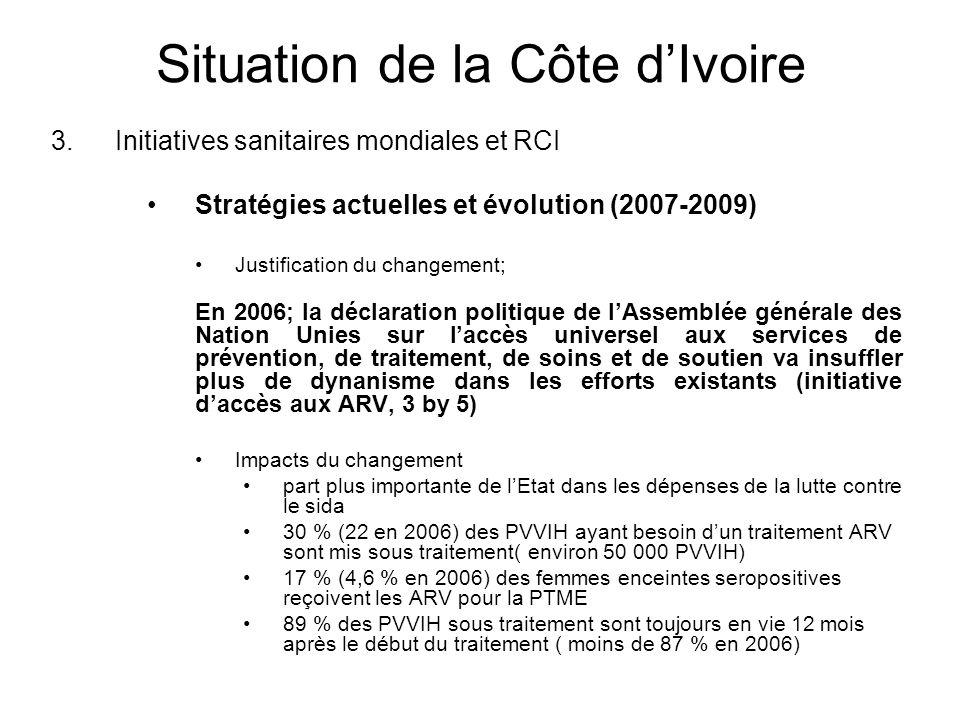Situation de la Côte d'Ivoire