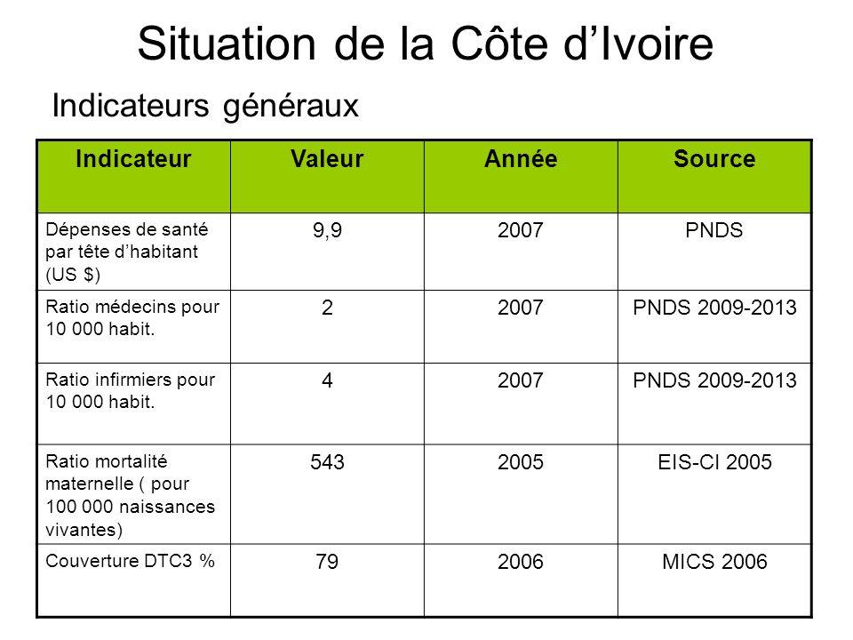 Situation de la Côte d'Ivoire Indicateurs généraux
