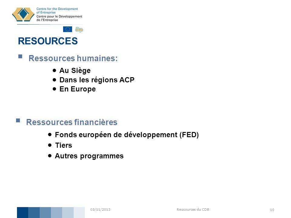 RESOURCES Ressources humaines: Ressources financières Au Siège