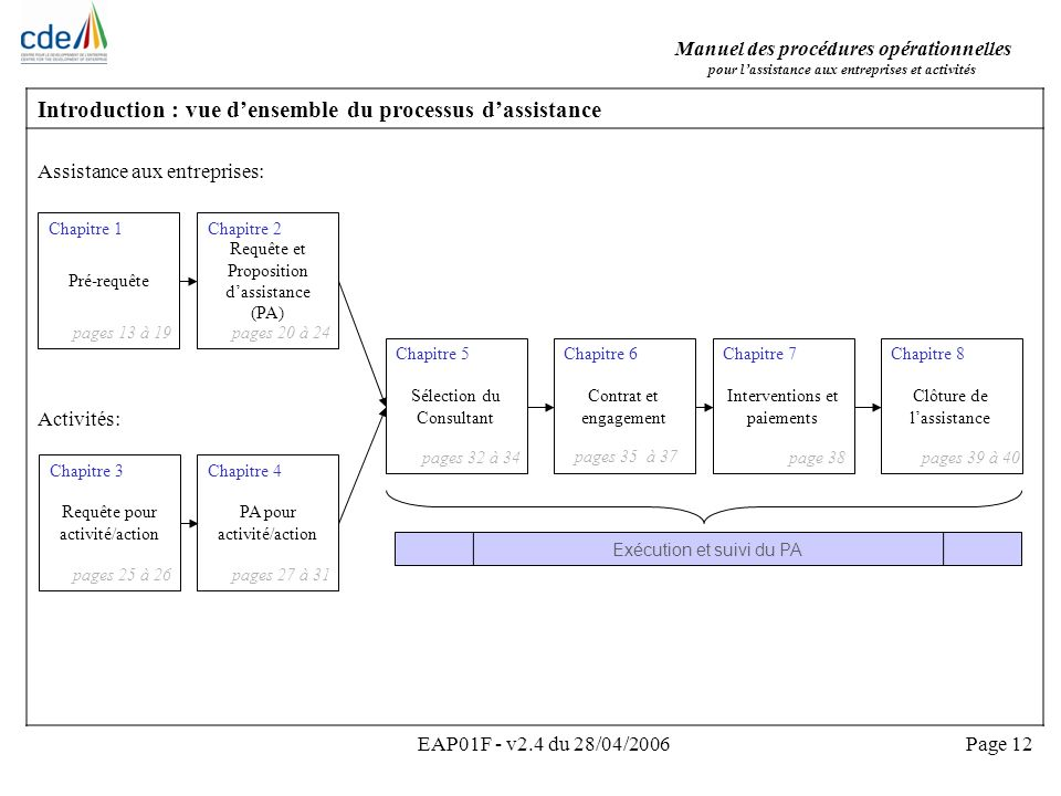 Introduction : vue d'ensemble du processus d'assistance