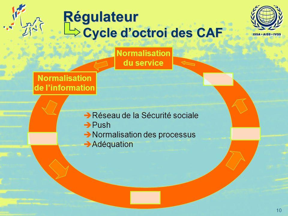 Régulateur Cycle d'octroi des CAF Normalisation du service