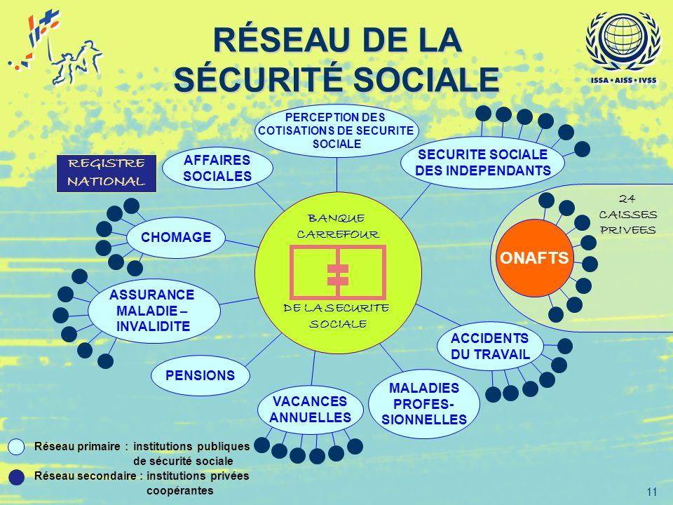 RÉSEAU DE LA SÉCURITÉ SOCIALE