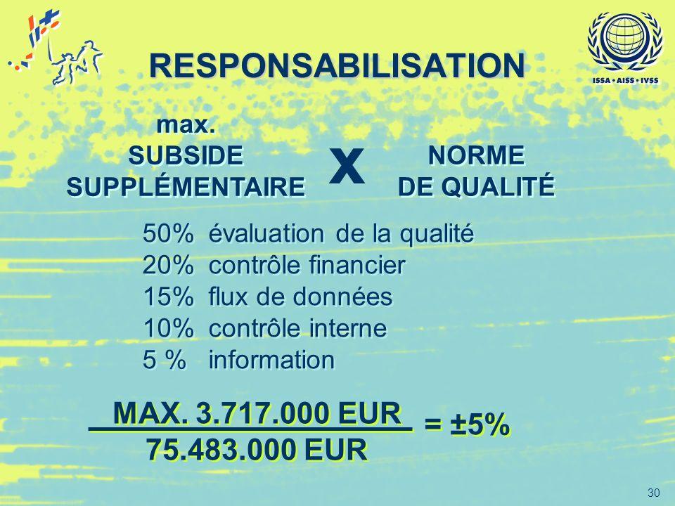x RESPONSABILISATION MAX. 3.717.000 EUR = ±5% 75.483.000 EUR max.