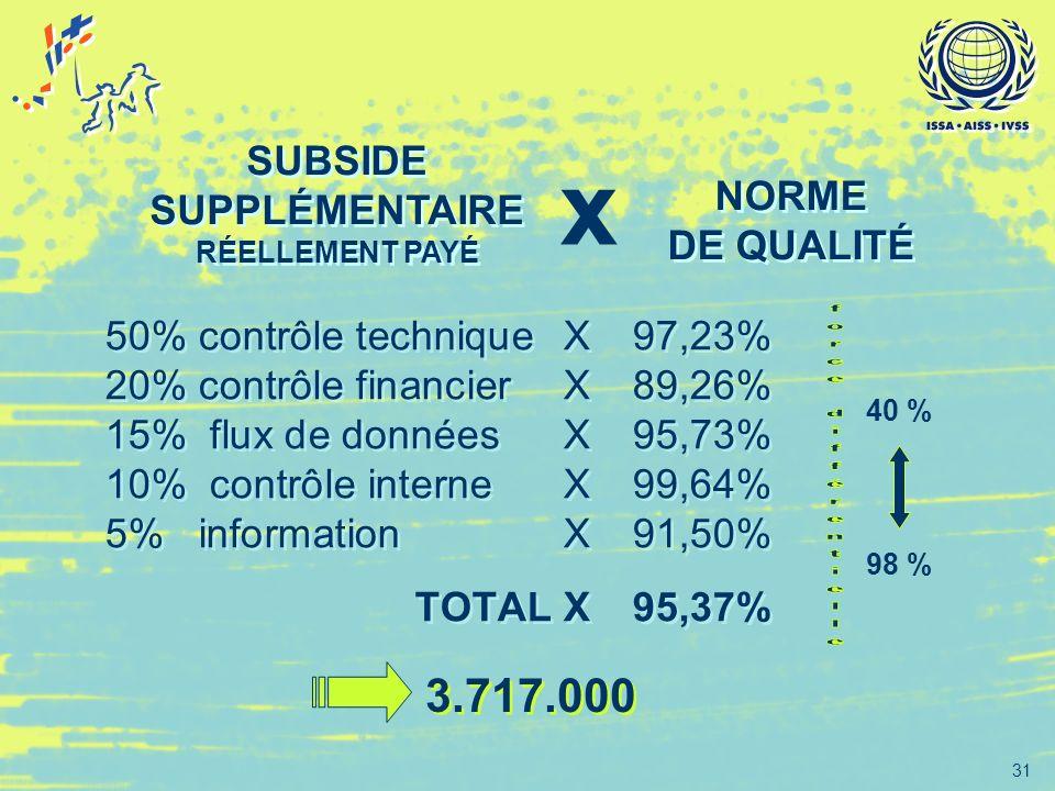 x 3.717.000 SUBSIDE SUPPLÉMENTAIRE NORME DE QUALITÉ