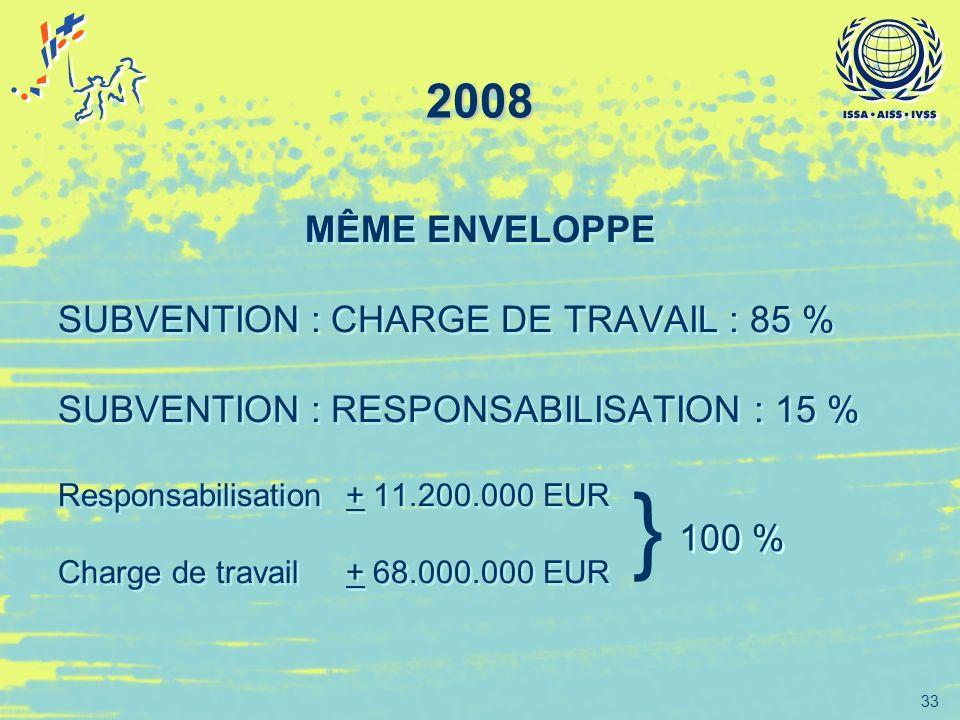 } 2008 MÊME ENVELOPPE SUBVENTION : CHARGE DE TRAVAIL : 85 %