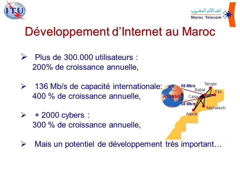 Développement d'Internet au Maroc