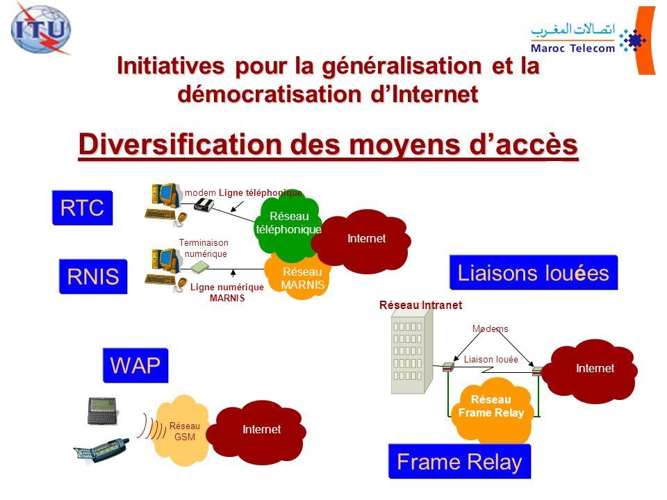 Diversification des moyens d'accès