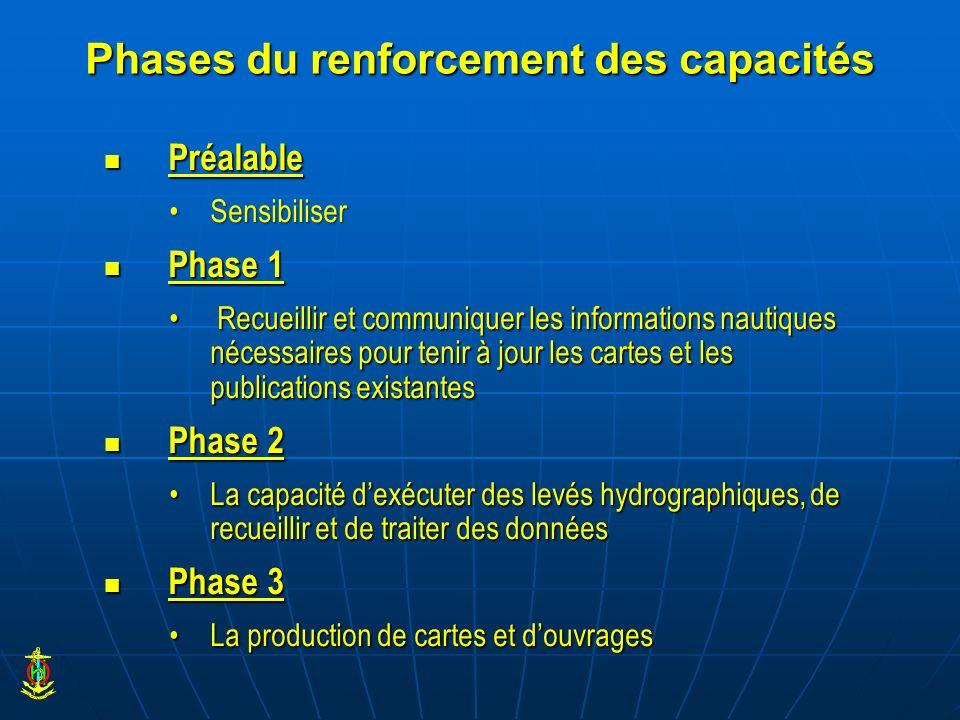 Phases du renforcement des capacités