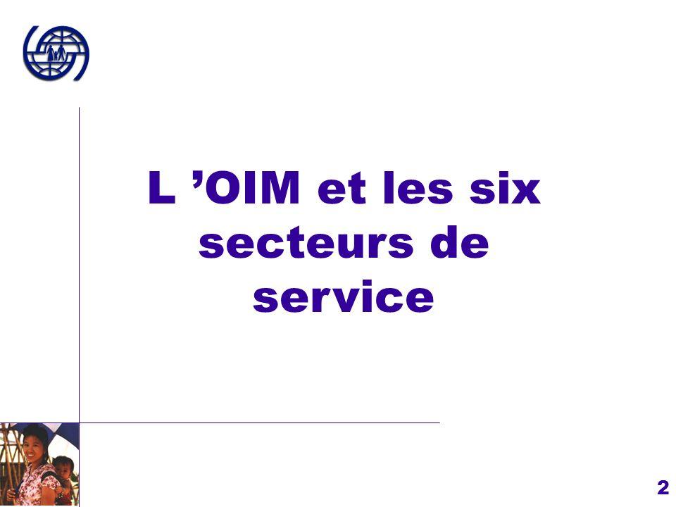 L 'OIM et les six secteurs de service