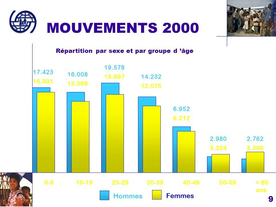 MOUVEMENTS 2000 Hommes Femmes
