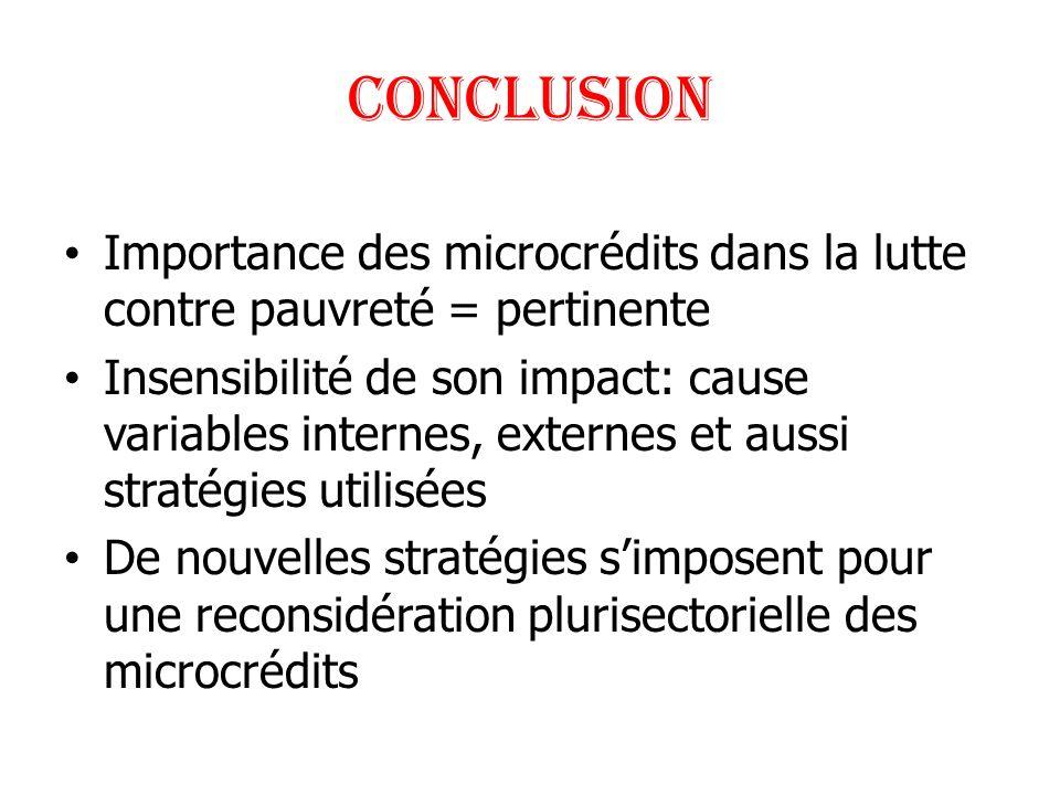 CONCLUSION Importance des microcrédits dans la lutte contre pauvreté = pertinente.