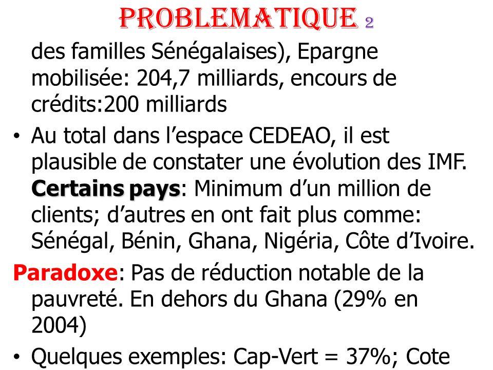 PROBLEMATIQUE 2 des familles Sénégalaises), Epargne mobilisée: 204,7 milliards, encours de crédits:200 milliards.
