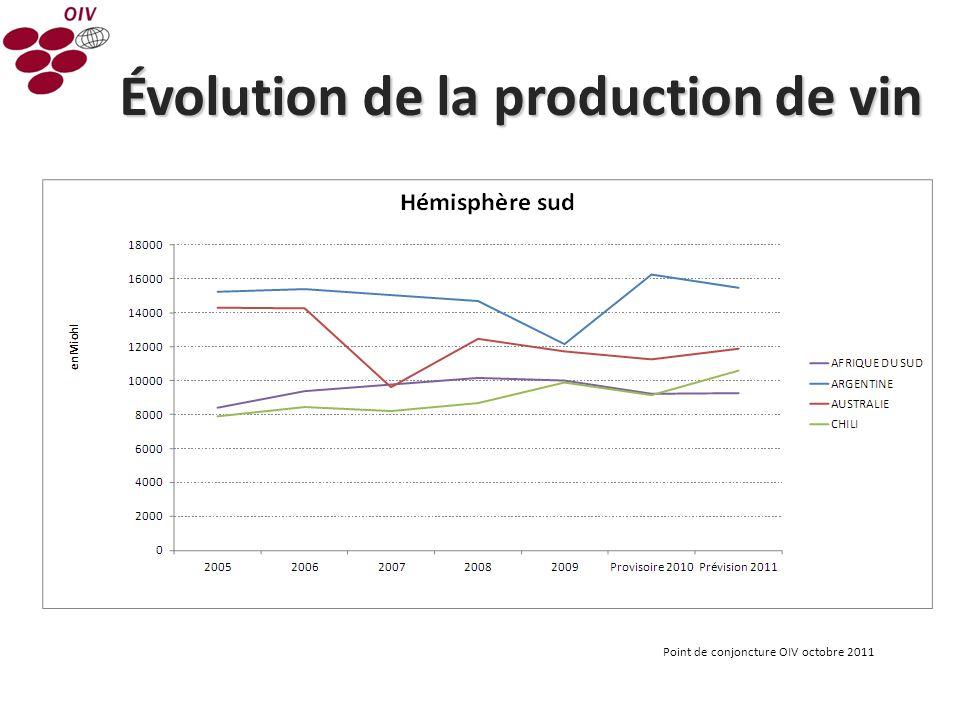 Évolution de la production de vin