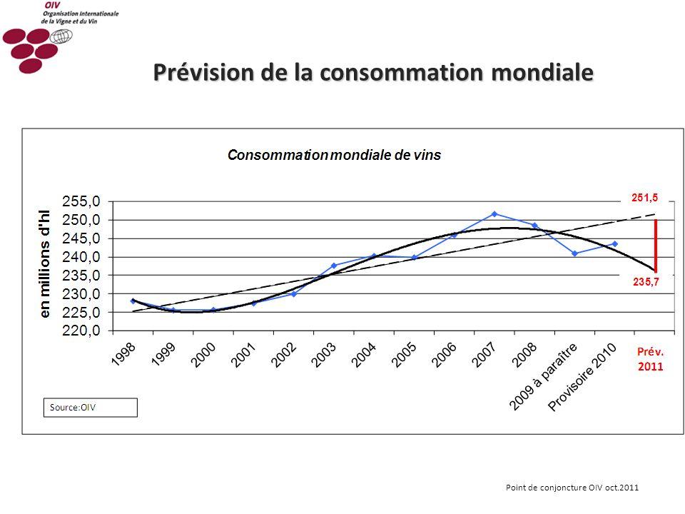 Prévision de la consommation mondiale