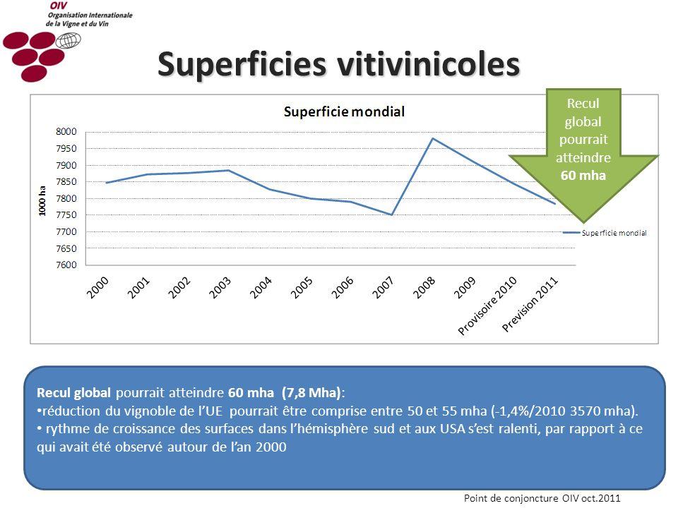 Superficies vitivinicoles