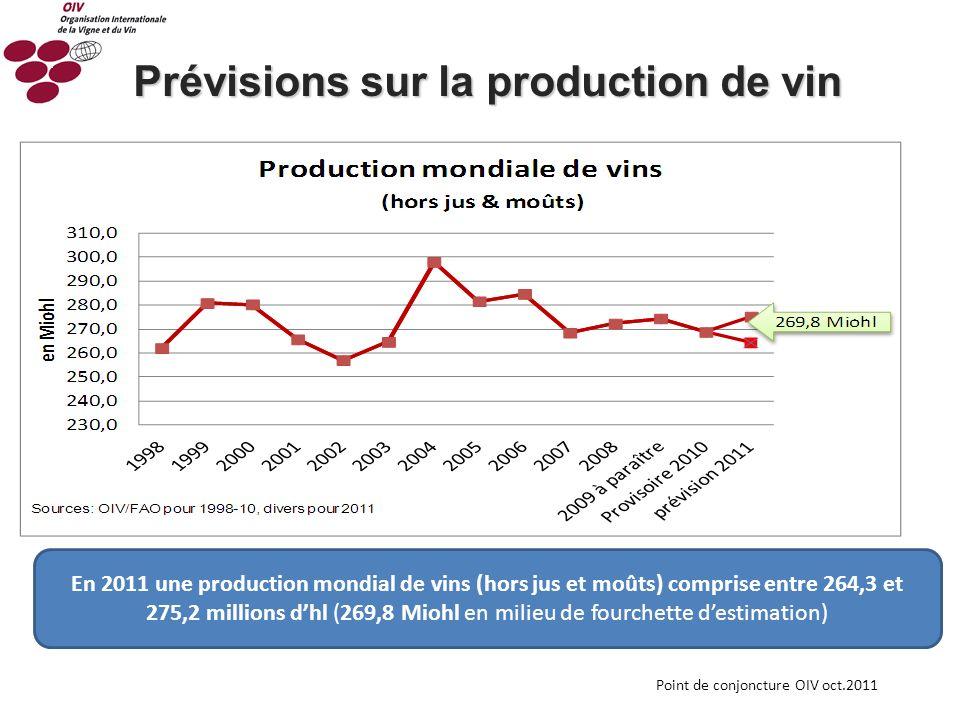 Prévisions sur la production de vin