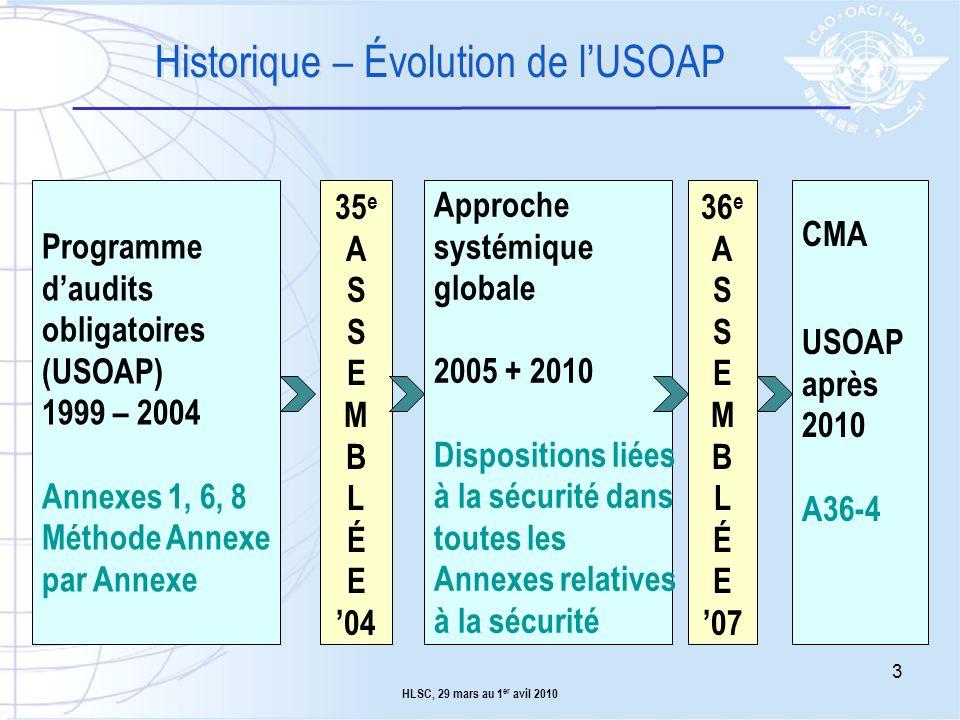 Historique – Évolution de l'USOAP