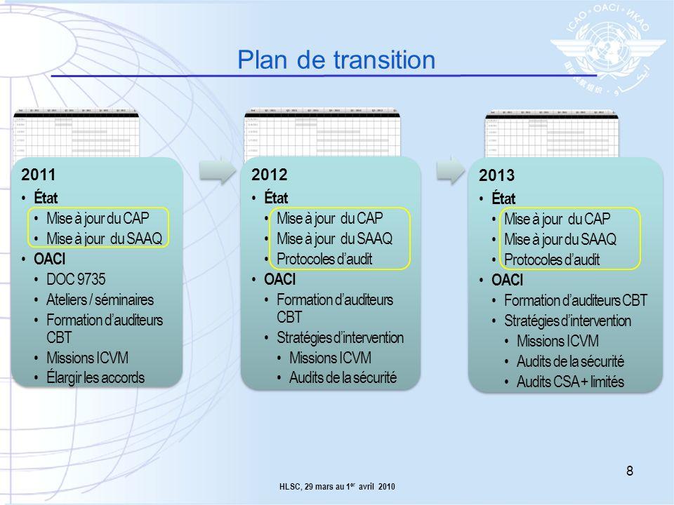 Plan de transition État Mise à jour du CAP Mise à jour du SAAQ OACI