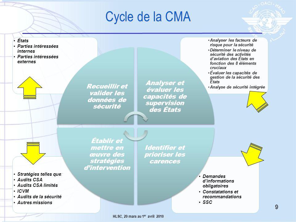 Cycle de la CMA Demandes d'informations obligatoires. Constatations et recommandations. SSC. Stratégies telles que: