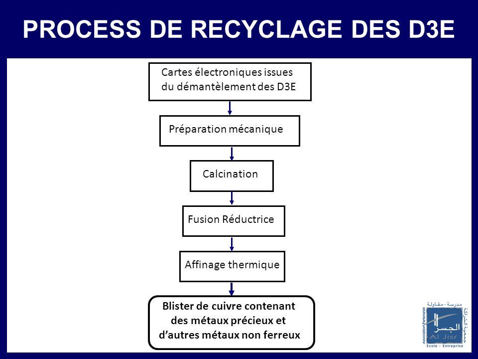 PROCESS DE RECYCLAGE DES D3E
