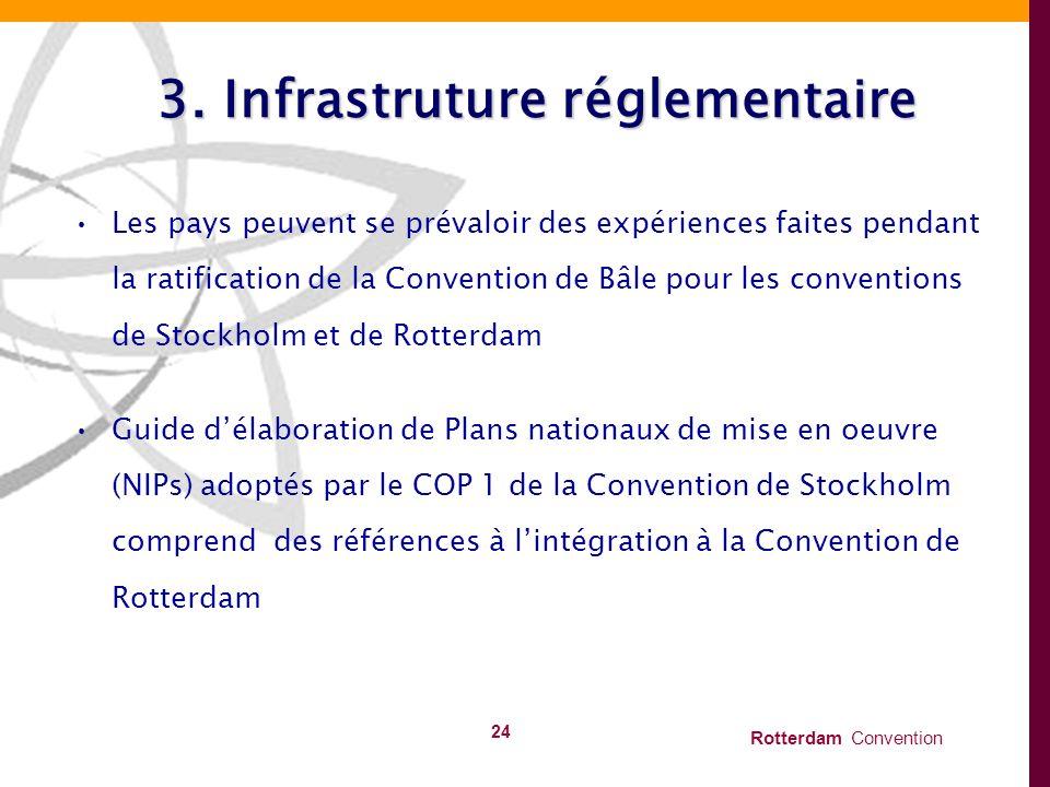 3. Infrastruture réglementaire