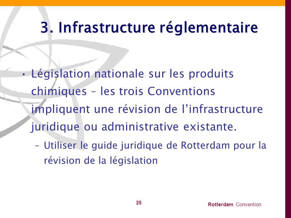 3. Infrastructure réglementaire