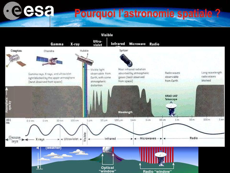 Pourquoi l'astronomie spatiale