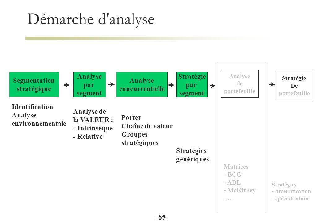 Cours de strat gie s minaire michel bernasconi ppt t l charger - Analyse concurrentielle porter ...