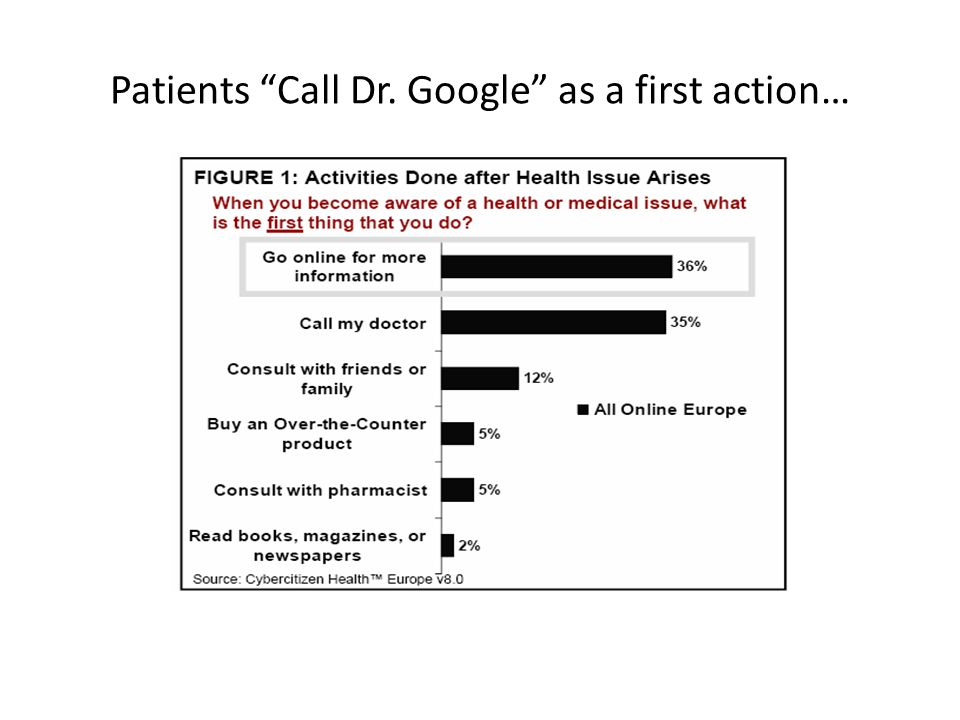 Patients Call Dr. Google as a first action…