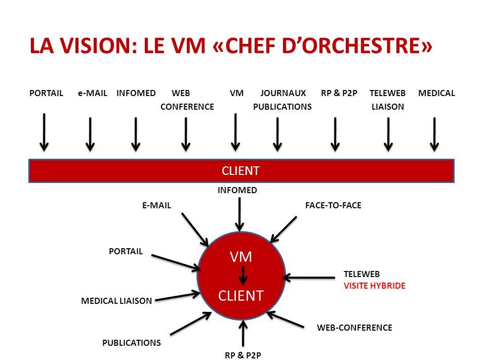 LA VISION: LE VM «CHEF D'ORCHESTRE»