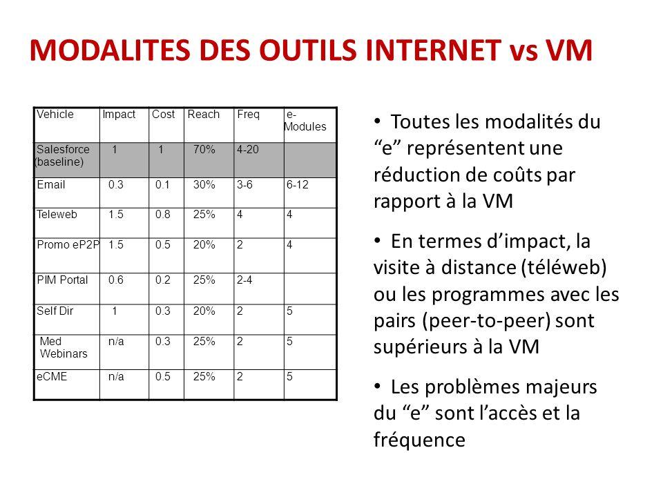 MODALITES DES OUTILS INTERNET vs VM