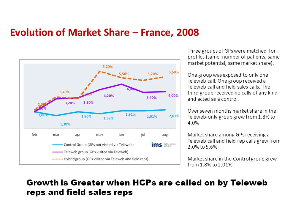 Evolution of Market Share – France, 2008