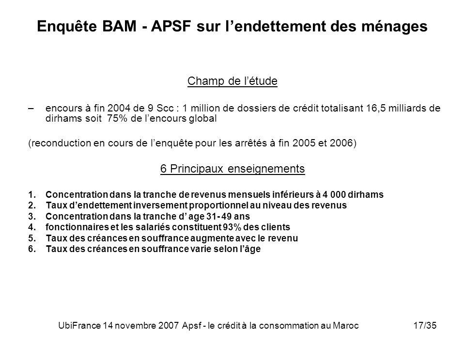 Enquête BAM - APSF sur l'endettement des ménages
