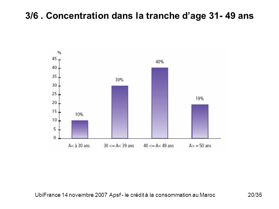 3/6 . Concentration dans la tranche d'age 31- 49 ans