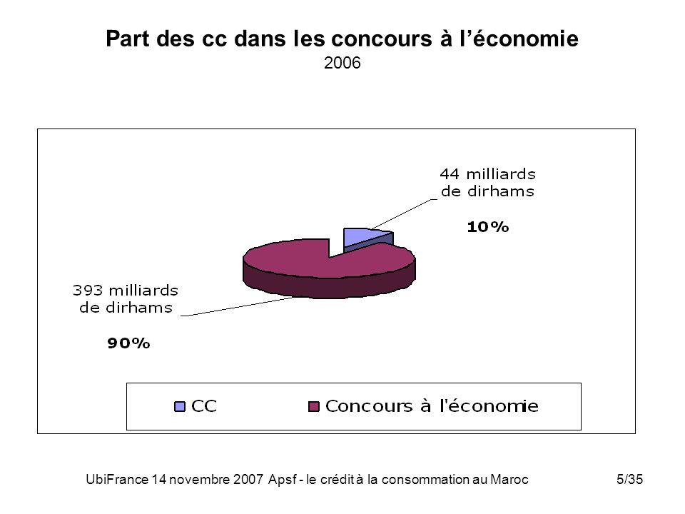 Part des cc dans les concours à l'économie 2006