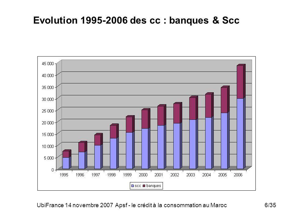Evolution 1995-2006 des cc : banques & Scc