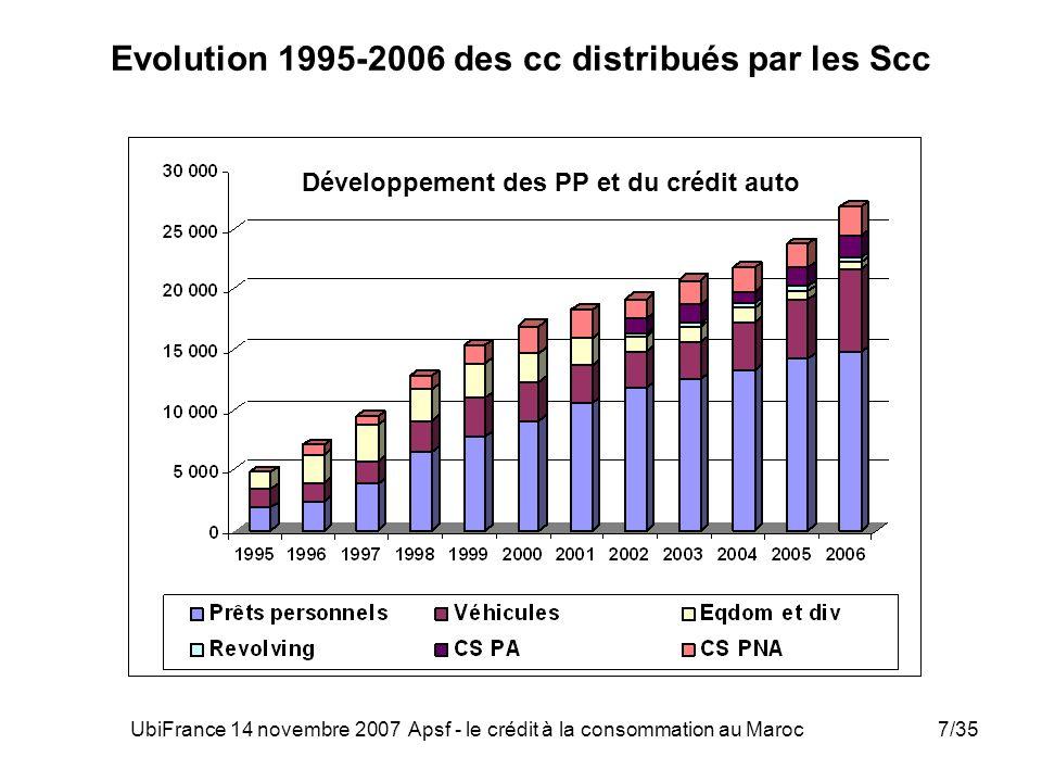 Evolution 1995-2006 des cc distribués par les Scc