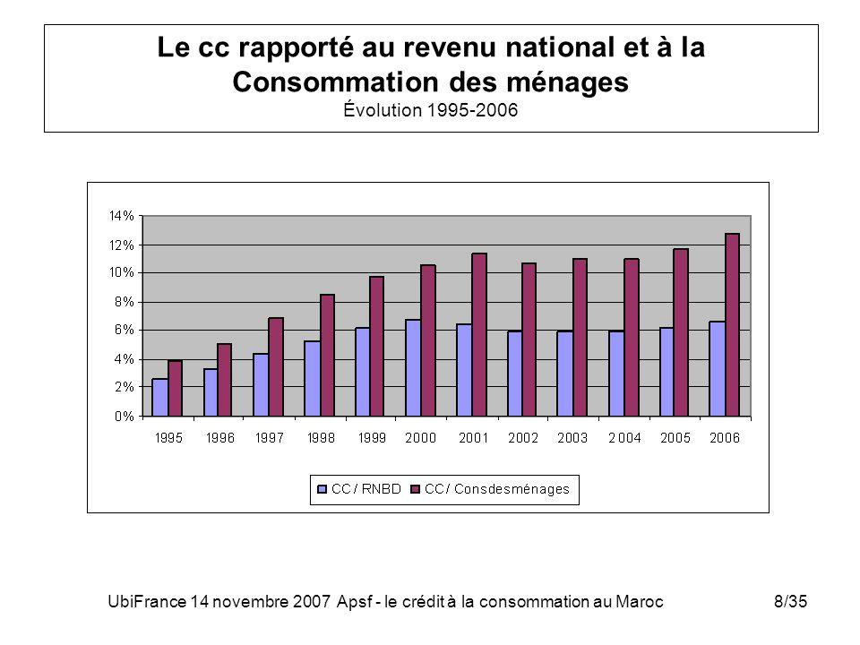 UbiFrance 14 novembre 2007 Apsf - le crédit à la consommation au Maroc