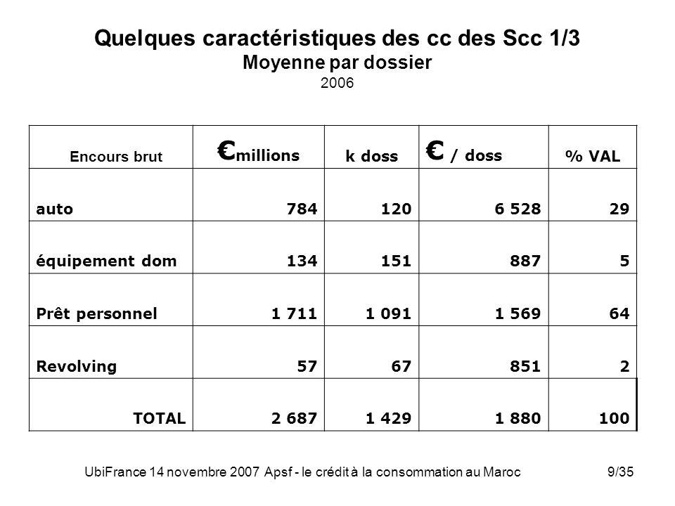 Quelques caractéristiques des cc des Scc 1/3 Moyenne par dossier 2006